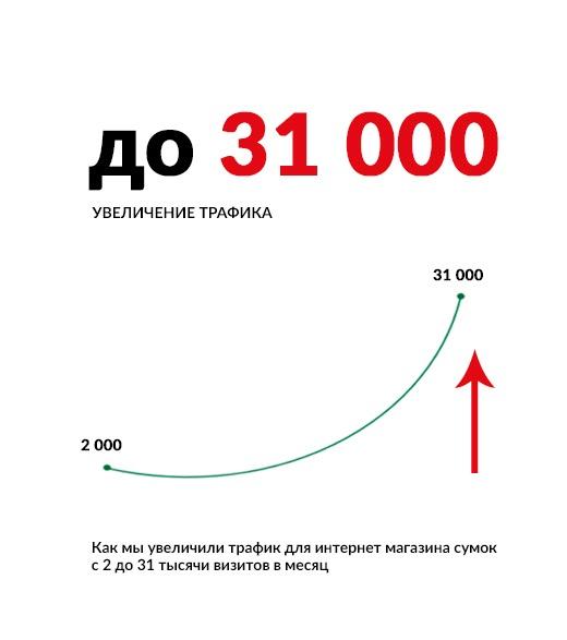 Как мы увеличили трафик для интернет магазина сумок с 2 до 31 тысячи визитов в месяц