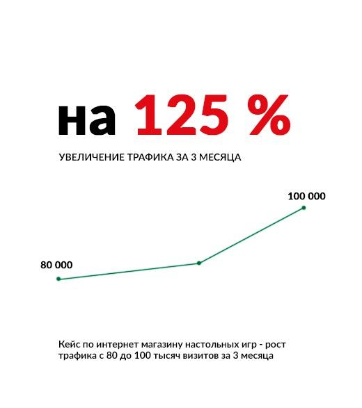 Кейс по интернет магазину настольных игр — рост трафика с 80 до 100 тысяч визитов за 3 месяца
