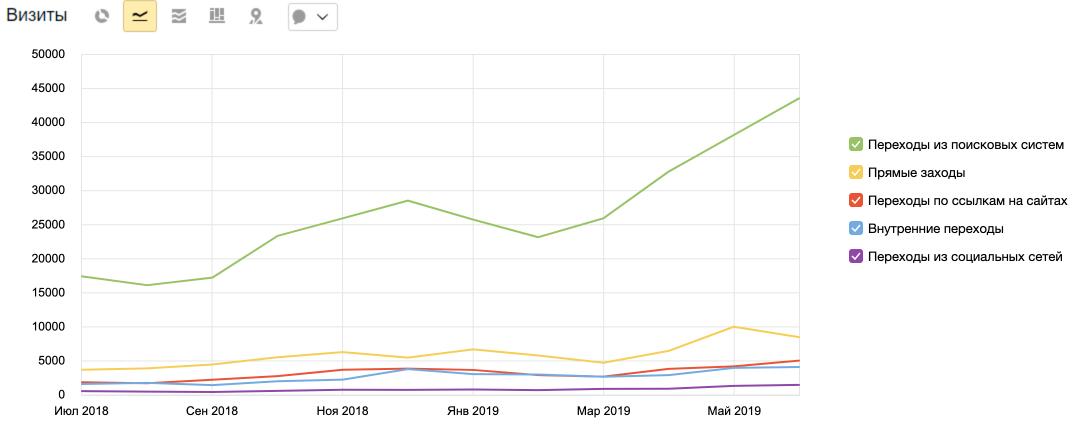 Как мы увеличили поисковый трафик для интернет магазина детских товаров с 18 до 43 тысяч визитов в месяц