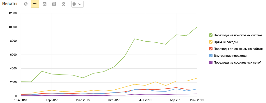 Кейс в тематике медицинских услуг — рост с 2000 до 10000 визитов в месяц