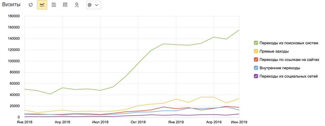 Как мы продвинули интернет магазин инструментов и вырастили поисковый трафик с 50 до 150 тысяч визитов в месяц
